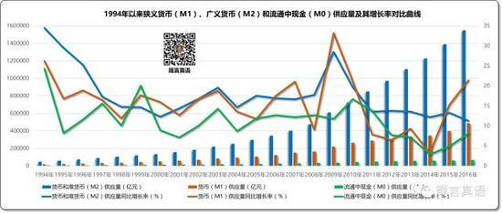 1994年以来M1、M2和M0供应量及其增长率对比曲线