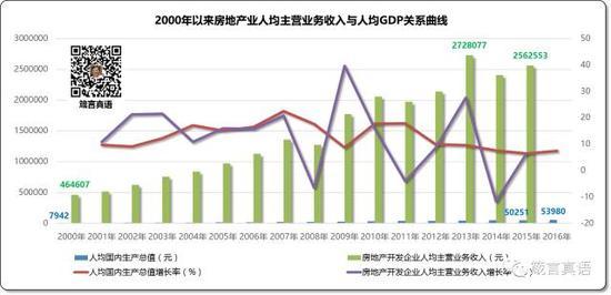 2000年以来房地产业人均主营业务收入与人均GDP关系曲线