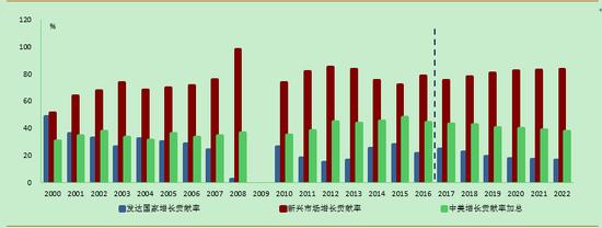 2017-2022年新兴市场对全球增长的贡献率持续抬升、中美总贡献率保持稳定 资料来源:IMF及我们的测算