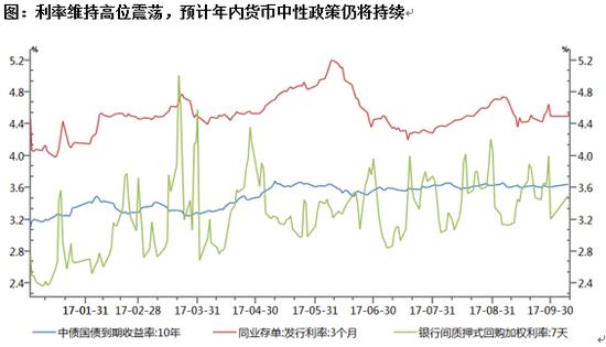 数据来源:Wind资讯,招商基金