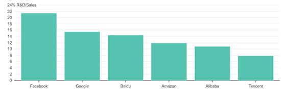 (科研投入/销售收入比率,全球互联网巨头对比图)