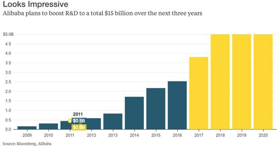 (图为阿里巴巴2009至2020年的研发支出柱状图表,单位:十亿美元)