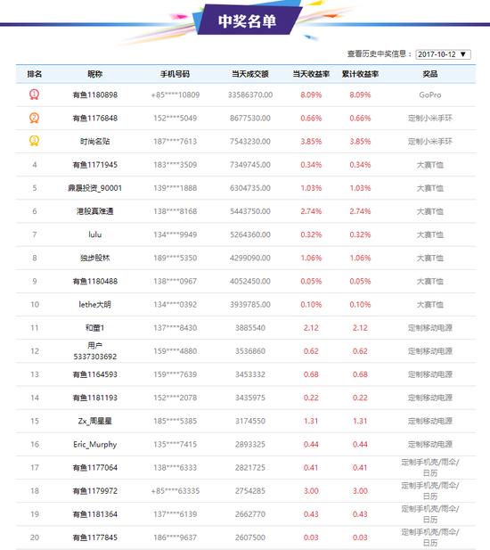 天天交易奖获奖名单top20