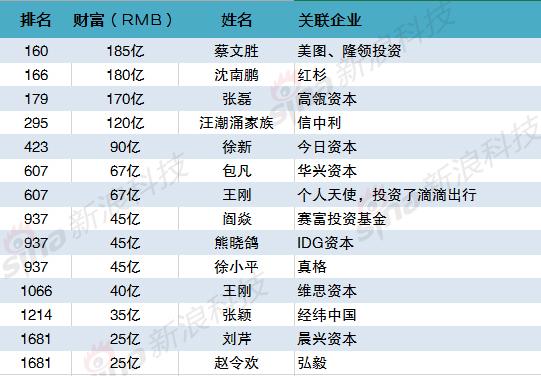 入选《2017胡润百富榜》的VC/PE/个人天使投资人