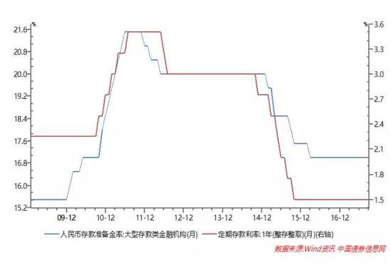 图1:存款准备金率与存款基准利率