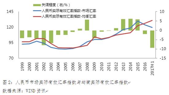 图2:人民币市场实际有效汇率指数与均衡实际有效汇率指数