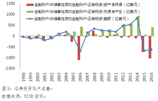 图3:证券投资账户逆差