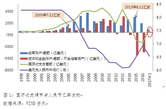 图1:国际收支调节与人民币汇率波动