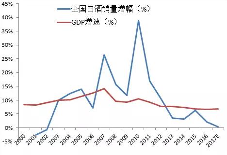 数据来源:京东、微酒,中泰证券研究所范劲松提供