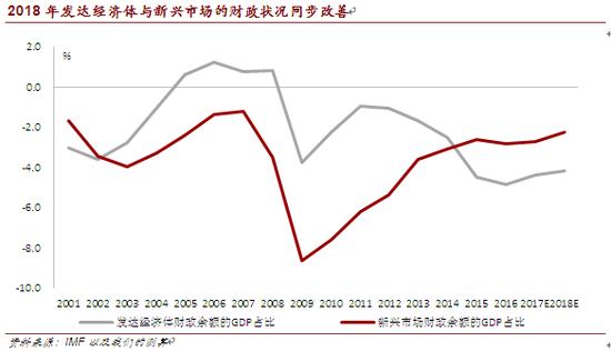 2018年发达经济体与新兴市场的财政状况同步改善