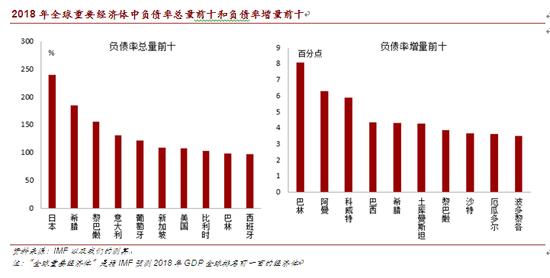2018年全球重要经济体中负债率总量前十和负债率增量前十