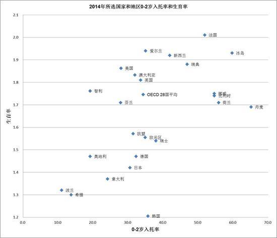 图1: 2014年所选国家和地区0-2岁入托率和生育率(注:0-2岁是指不满3周岁的年龄段)