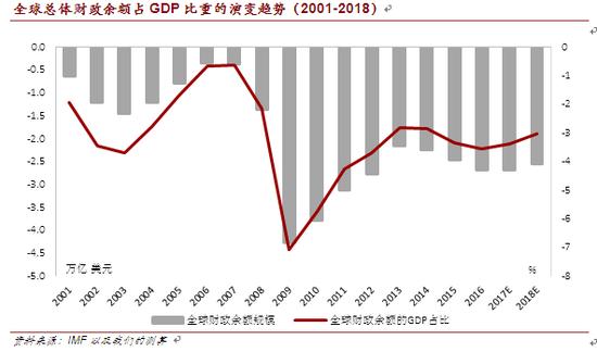 全球总体财政余额占GDP比重的演变趋势(2001-2018)