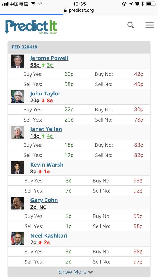 PredictIt网站显示的美联储主席候选人赔率(截至北京时间26日10:35,根据PredictIt网站截图)