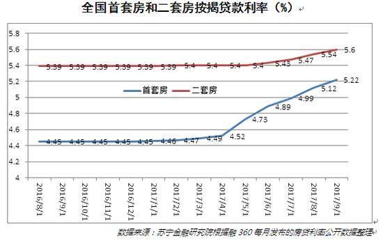 全国首套房和二套房按揭贷款利率(%)