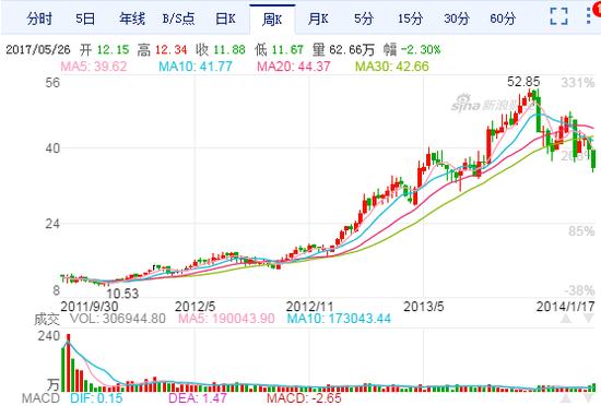 至2013年10月11日,长城汽车股价攀升至52.85元