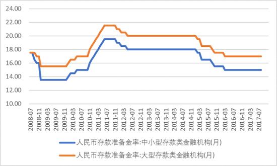 图表19. 法定存款准备金率及其变动