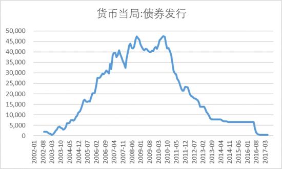 图表9 债券发行科目走势
