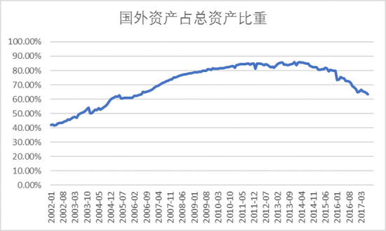 图表4(a,b)国外资产占比及其结构分析