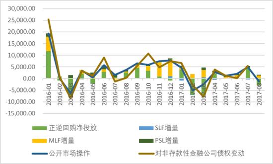 图表16. 模型计算的公开市场操作货币投放与