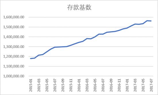 图表18. 存款基数走势