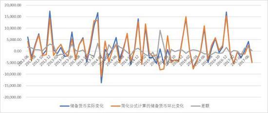 图表13. 简化公式计算的储备货币增量变化与真实变化的比较