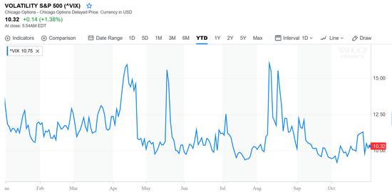 芝加哥期權交易所(CBOE)標普500波動率指數(VIX)年初以來走勢(圖片來源:雅虎財經)