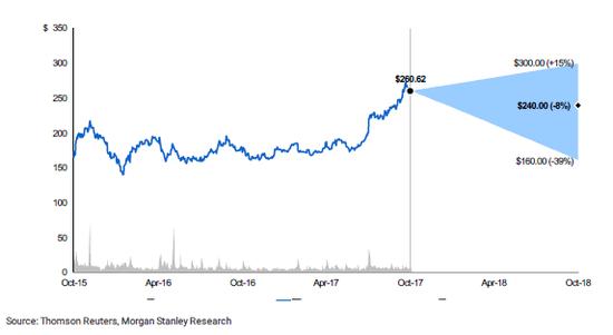 大摩对百度股票三种情境下走势及涨跌幅预期图