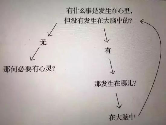 图 4 赫拉利之问
