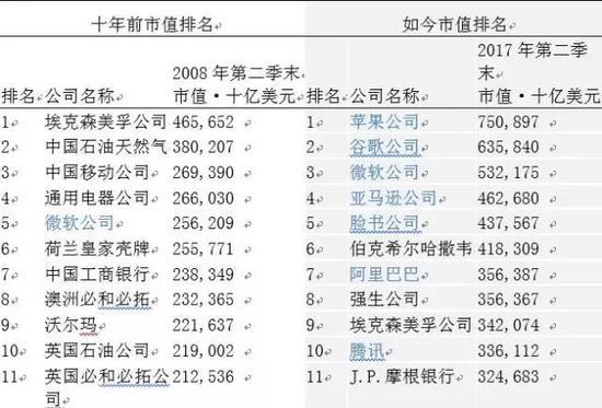 表 1 十年前和如今的全球市值排名
