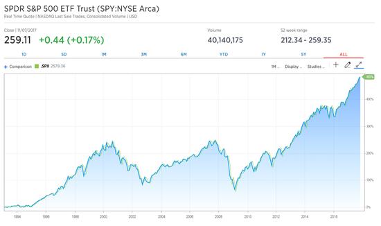 标普500指数ETF(SPY)成立以来(1993年1月29日至2017年11月8日)价格走势(来源:CNBC)