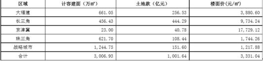 阳光城累计土地储备(此数据截至2017年6月30日)