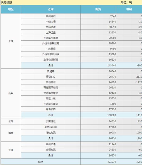 数据来源:上海期货交易所