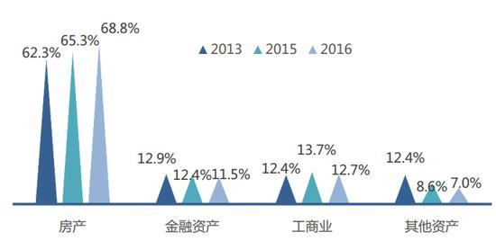 数据来源:西南财经大学《中国家庭金融资产配置风险报告》