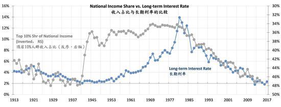 图表五:收入增加更多体现在高收入者身上,进一步压抑了工资相对于生产力的增长。