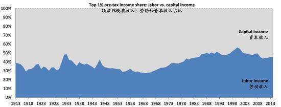 图表七:顶层收入人群的劳动收入的增长比底层收入人群快得多。