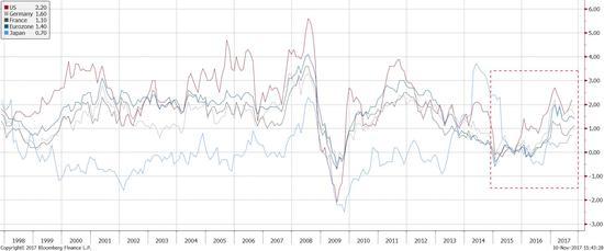 图表四:2014年年末以来,全球通胀确实有所上升。