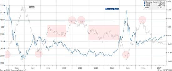 图表十四:债券向股票的轮动将继续,直到趋势耗尽。
