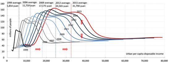 图表一:中国的平均收入水平和收入不均程度都在迅速增长。