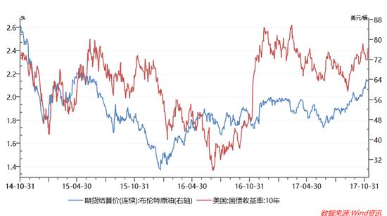 图表1: 布油连续上涨提升通胀预期,海外利率上行让投资者无法安心