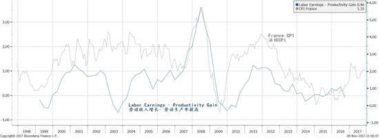 图表十:法国的劳动收入增长与生产率增长以及CPI的比较