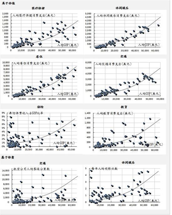 图表十二: 消费曲线外凸表示可选择消费项目对收入增长的敏感性较强。
