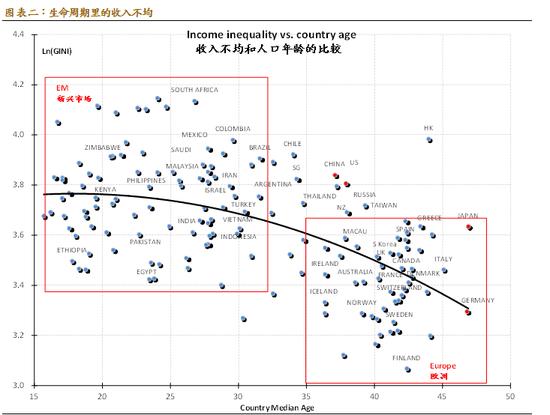 图表二:生命周期里的收入不均