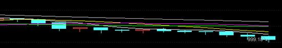 上图:做市指数走势