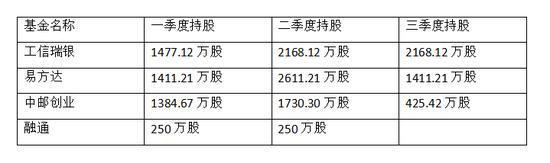 勤上股份复牌再现跌停 工银瑞信易方达蒸发数亿(表)