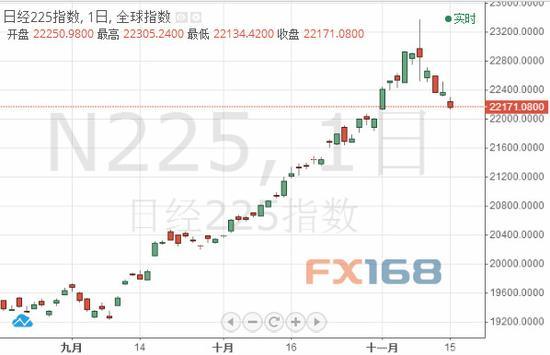 (日经指数日线图 来源:FX168财经网)