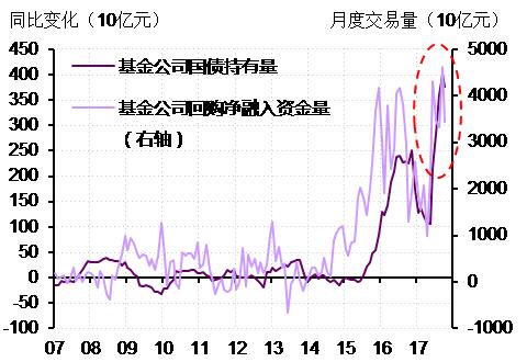 图2.  2017年10月是基金在国债市场上杠杆率从升到降的又一个分水岭