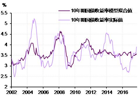图6.  10年期国债收益率已经高于实体经济所对应的均衡利率水平