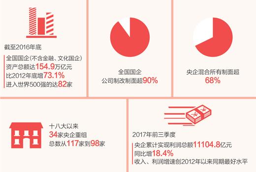 数据来源:国资委。制图:沈亦伶