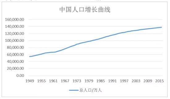 中国人口增长曲线(数据来源:wind资讯)-沉沦中的经纪业务和无路